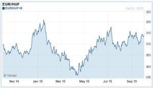 Az elmúlt egy év árfolyam-változása. Forrás:finance.yahoo.com